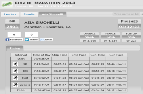 Eugene Marathon Official Results. Say what!?
